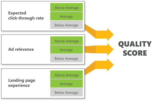 Bing Ads Tips, Tricks & Hacks - Quality Score