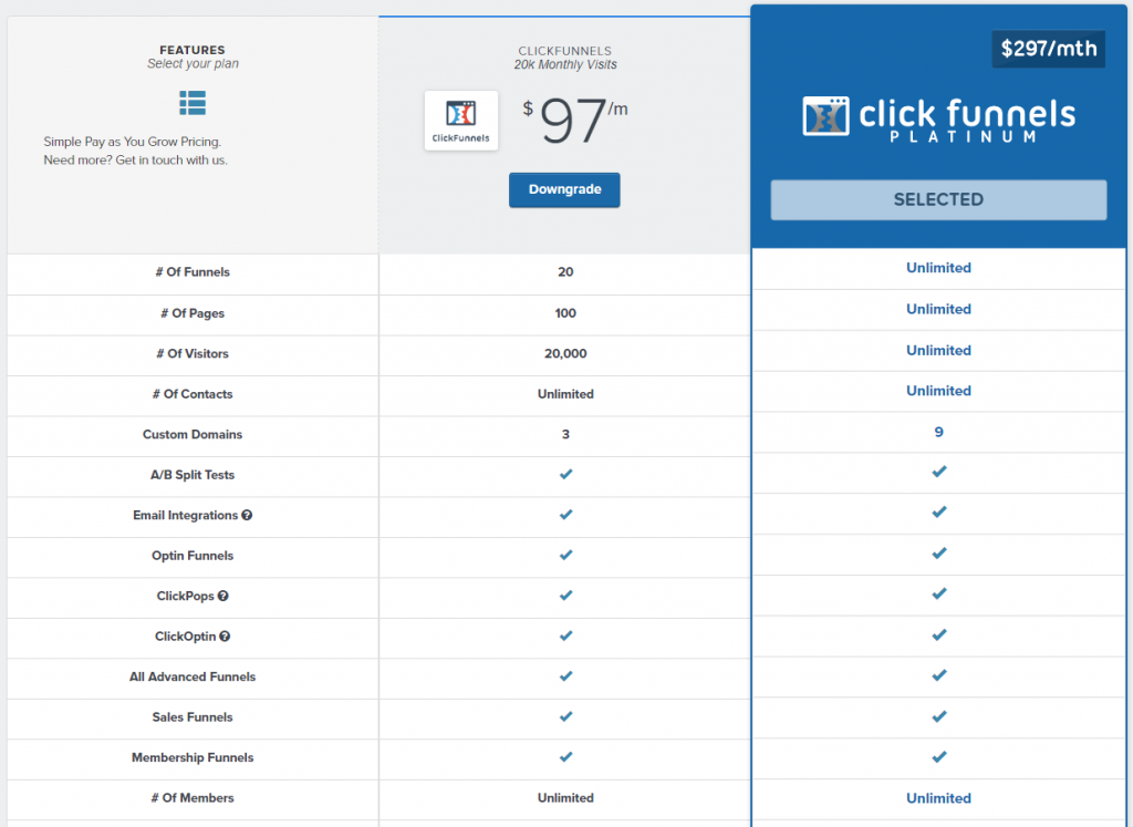 ClickFunnels Full Updated Pricing
