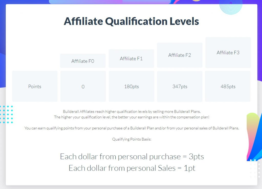 Builderall Affiliate Qualification Levels