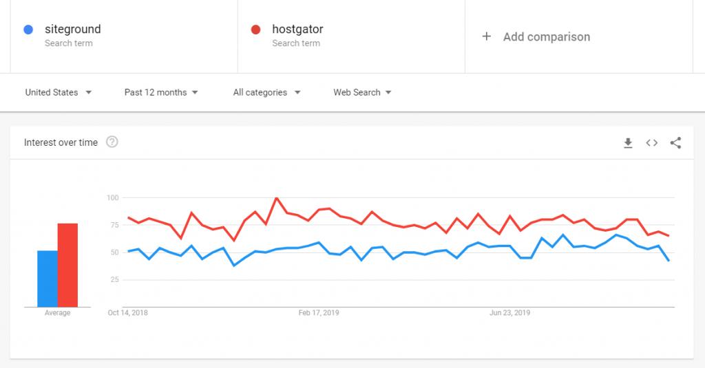 SiteGround Vs. HostGator - Interest Graph