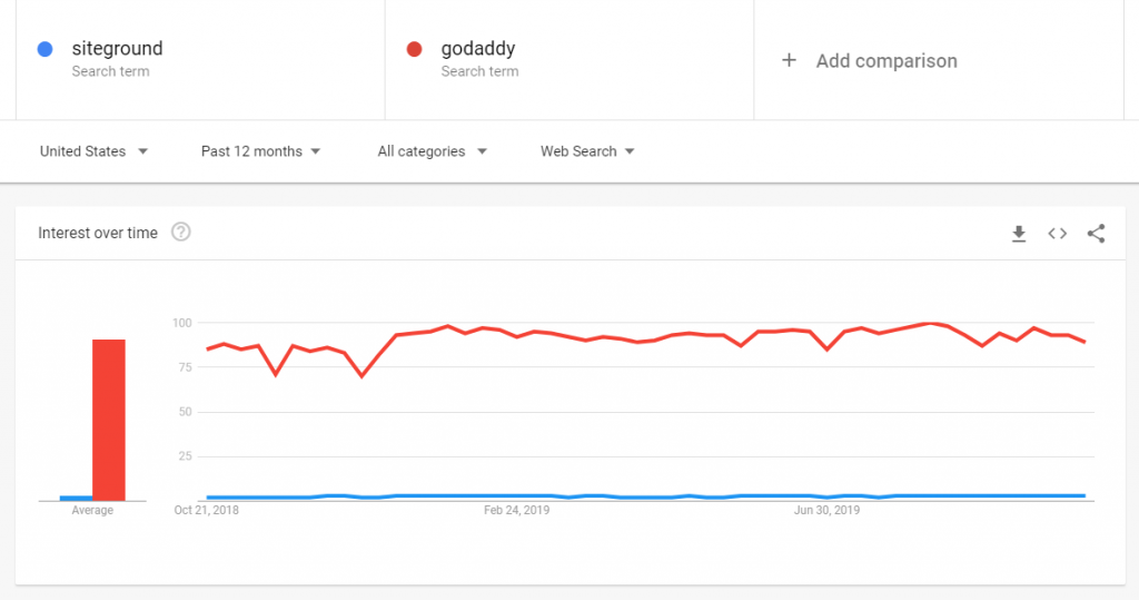 SiteGround Vs. GoDaddy - Interest Graph