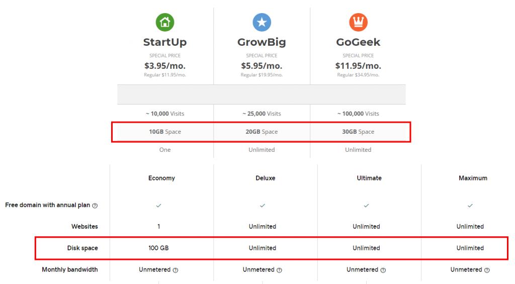 SiteGround Vs. GoDaddy - Storage Comparison