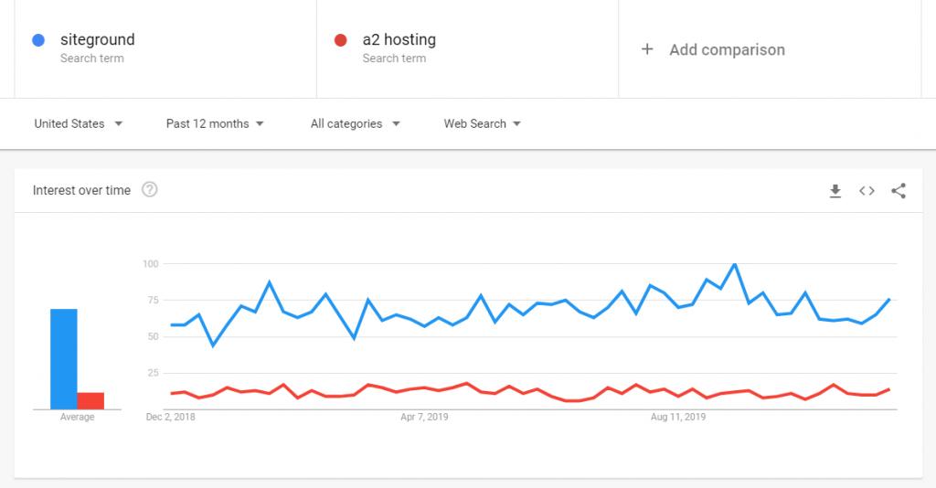 SiteGround Vs. A2 Hosting - Interest Graph