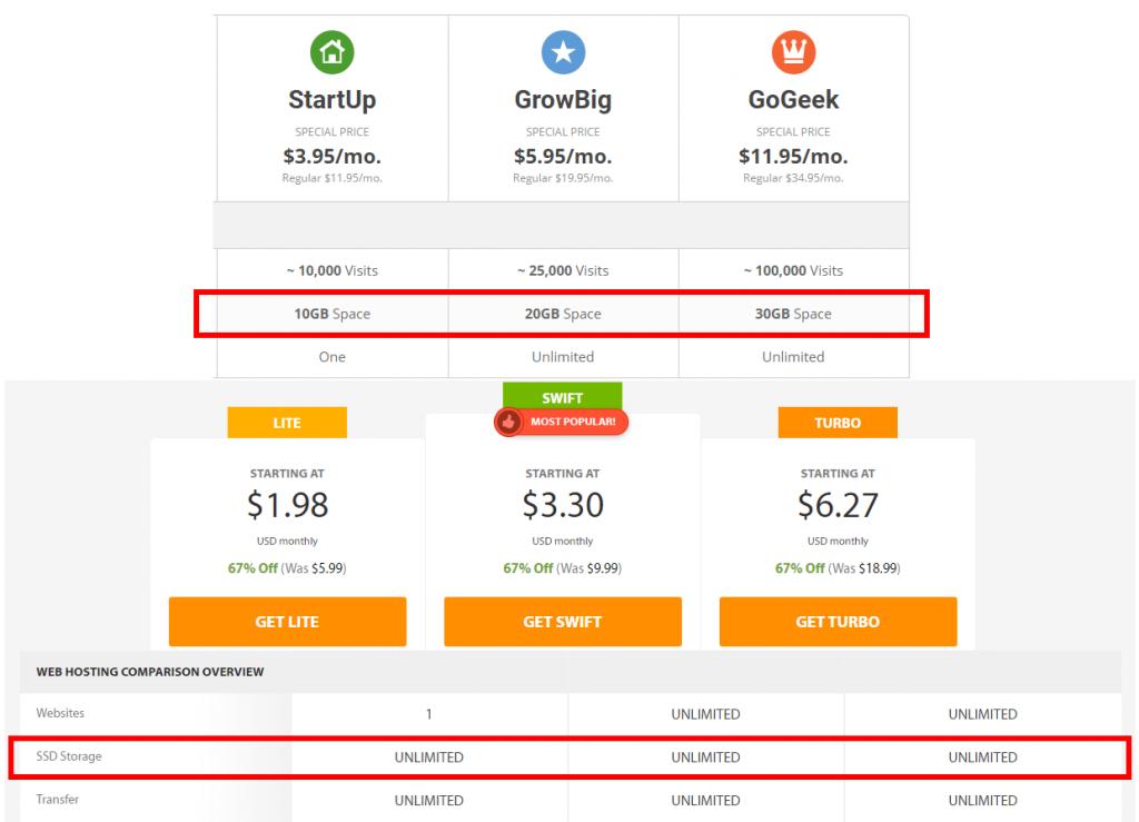 SiteGround Vs. A2 Hosting - Storage Comparison